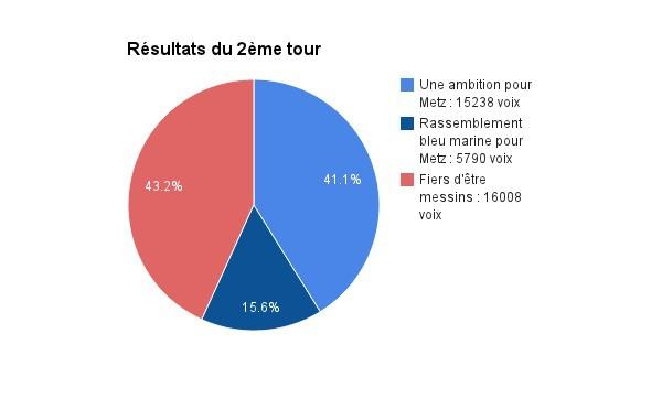Metz Fr Elections Municipales 2014 Resultats Du 2eme Tour